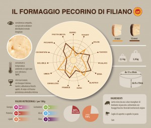 analisi sensoriale pecorino filiano